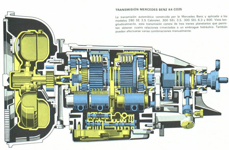 Definición de transmisión de los coches
