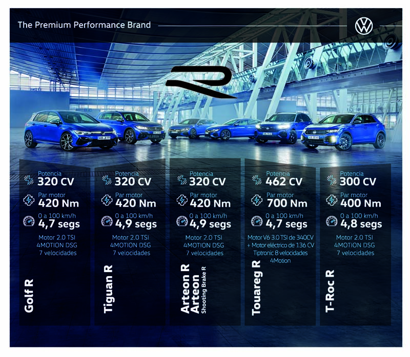 Foto Tecnica Gama Volkswagen Gama R 2021