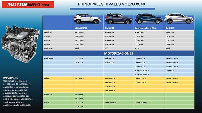Foto Competencia Volvo Xc40 Suv Todocamino 2020
