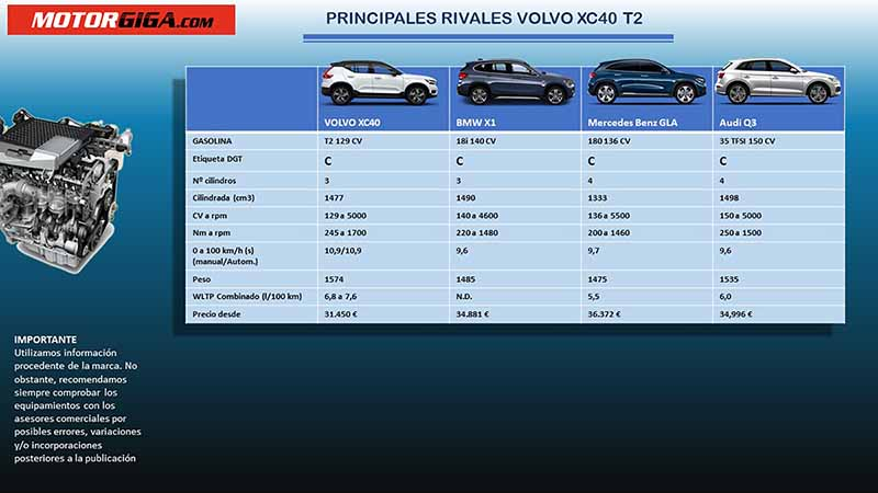 Volvo XC40 vs Audi Q3, Volvo XC40 vs MB GLA, Volvo XC40 vs BMW X1