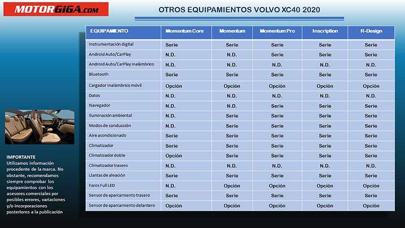 Foto Equipamiento Volvo Xc40 Suv Todocamino 2020