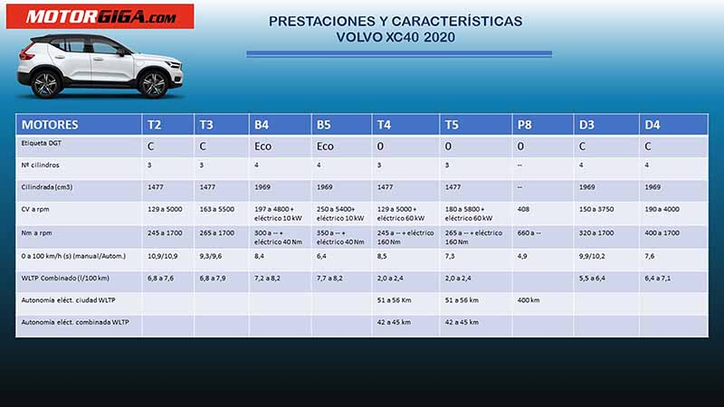 Foto Motores Volvo Xc40 Suv Todocamino 2020