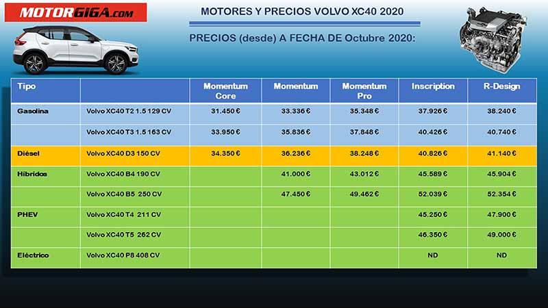 Precios Volvo XC40 2020