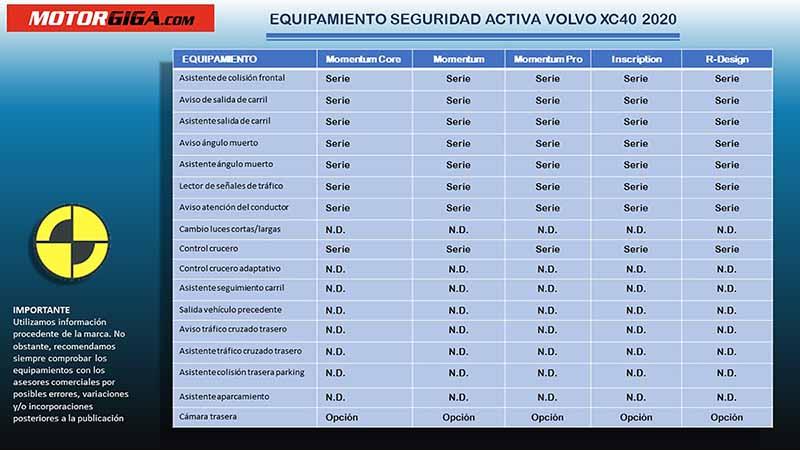 Elementos seguridad Volvo XC40