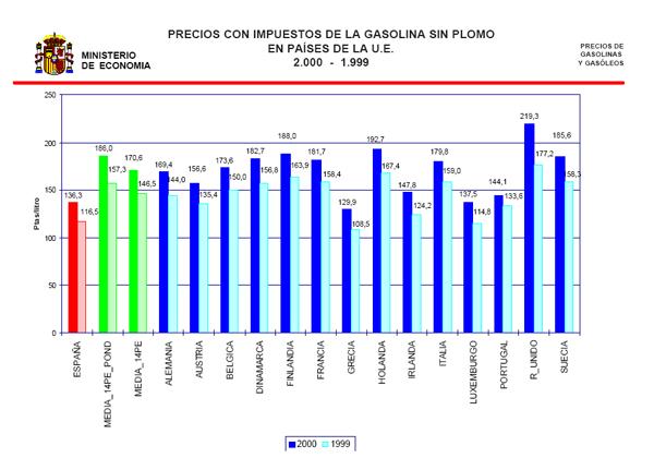 El gasto medio de la gasolina para 100 km el gas 53