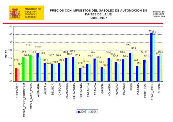 El coste del servicio del diésel y la gasolina