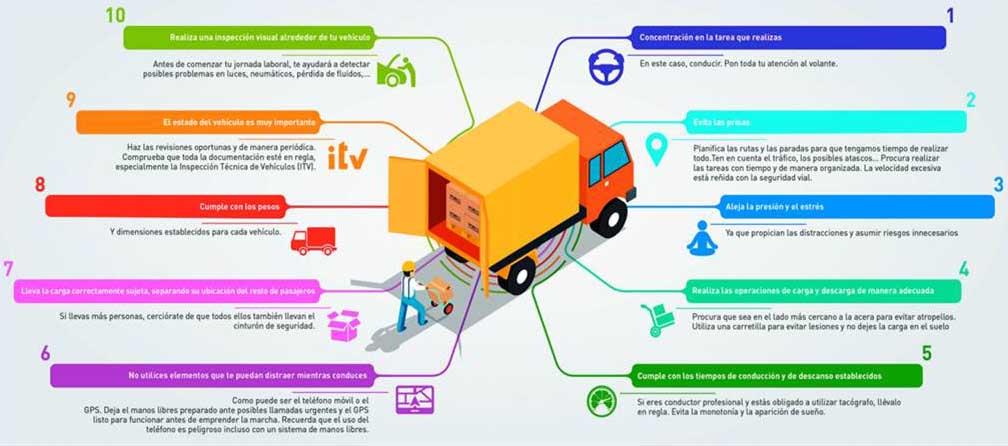 Cinco consejos básicos para el profesional del transporte